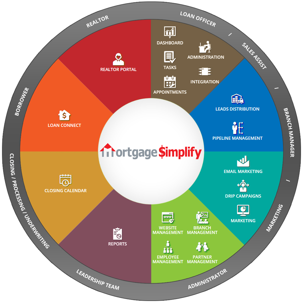mortgage simplify